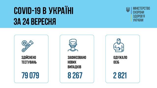 Коронавирус 25 сентября: 485 человек заболели в Одесской области