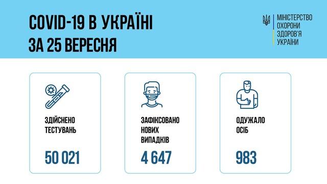 Коронавирус 26 сентября: за сутки в Одесской области заболел 331 человек