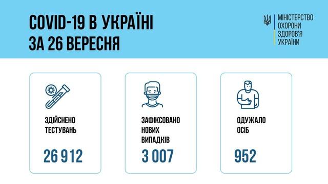 Коронавирус 27 сентября: в Одесской области заболели за сутки 163 человека