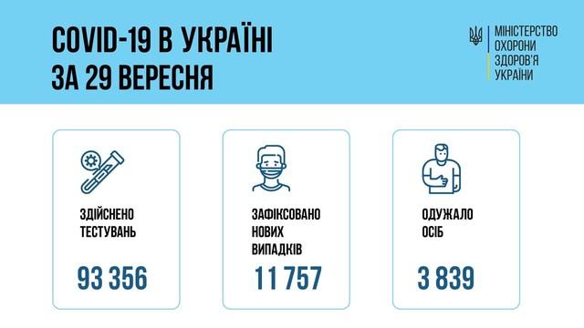 Коронавирус 30 сентября: в Одесской области заболели за сутки 752 человека