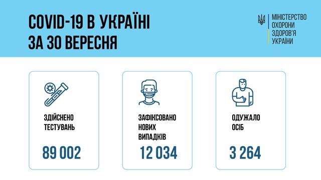 Коронавирус 1 октября: в Одесской области заболели за сутки почти 700 человек
