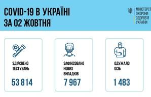 Коронавирус 3 октября: в Одесской области заболел 571 человек
