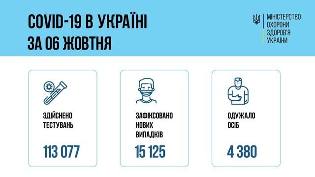 Коронавирус 7 октября: снова более тысячи заболевших в Одесской области