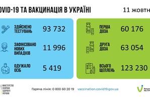 Коронавирус 12 октября: в Одесской области заболели более 800 человек за сутки
