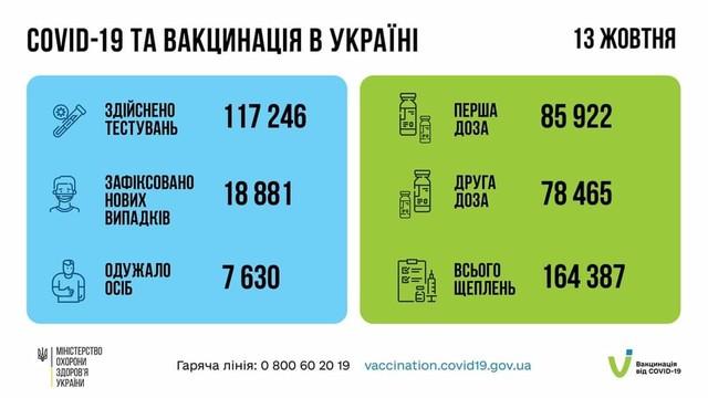 Коронавирус 14 октября: в Одесской области за сутки заболел 1191 человек