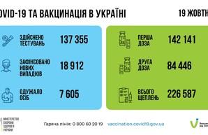 Коронавирус 20 октября: в Одесской области за сутки заболели более 1600 человек